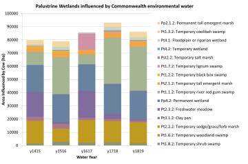 Wetland ecosystem types influenced by Commonwealth environmental water 2014-2019