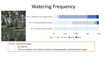 Watering frequency of treed wetland ecosystem types influenced by Commonwealth environmental water  during the 5 years of the LTIM project 2014-2019